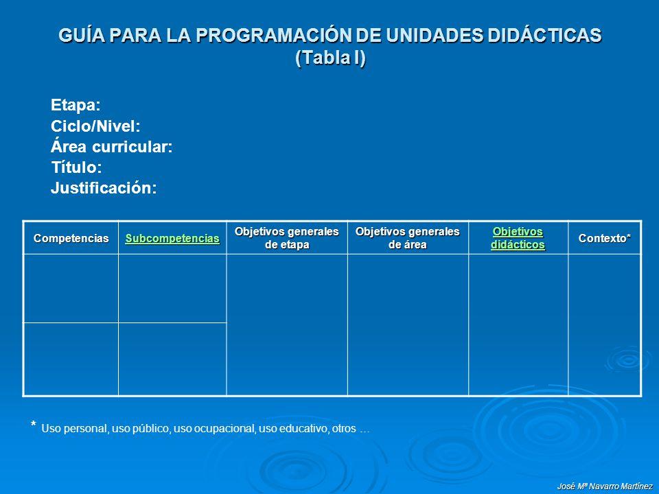 José Mª Navarro Martínez GUÍA PARA LA PROGRAMACIÓN DE UNIDADES DIDÁCTICAS (Tabla I) Competencias Subcompetencias Objetivos generales de etapa Objetivo