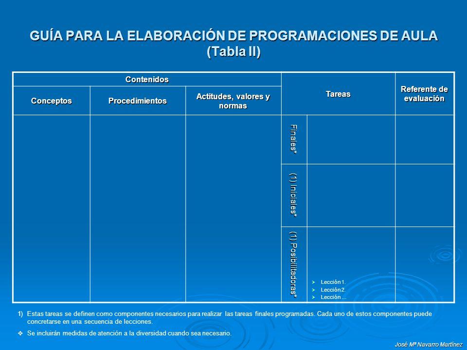José Mª Navarro Martínez GUÍA PARA LA ELABORACIÓN DE PROGRAMACIONES DE AULA (Tabla II) Contenidos Tareas Referente de evaluación ConceptosProcedimient