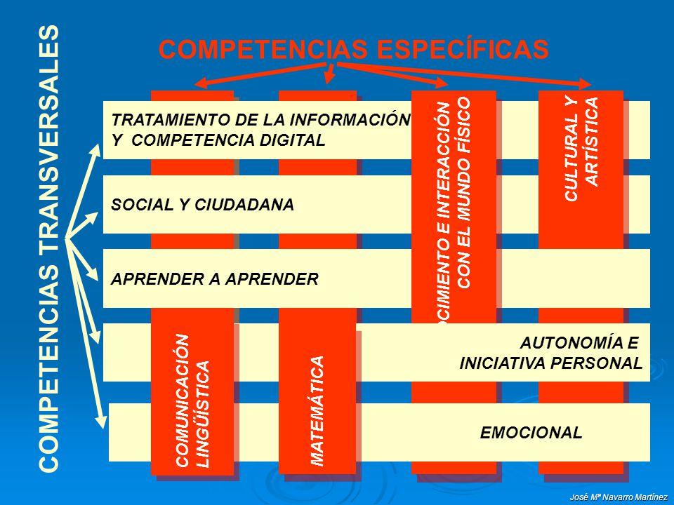 José Mª Navarro Martínez CompetenciasSubcompetencias Objetivos generales de etapa Objetivos generales de área Objetivos didácticos Contexto* Comunicación lingüística Comunicación lingüística Expresar e interpretar de forma oral y escrita, pensamientos, emociones, vivencias, opiniones, creaciones.