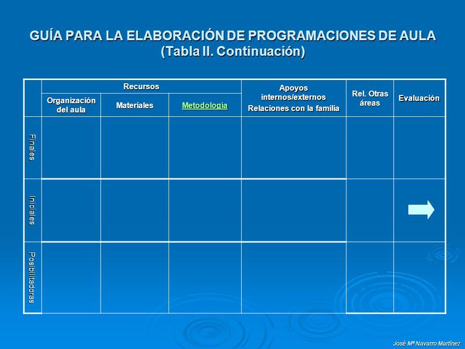 José Mª Navarro Martínez GUÍA PARA LA ELABORACIÓN DE PROGRAMACIONES DE AULA (Tabla II. Continuación) Recursos Apoyos internos/externos Relaciones con