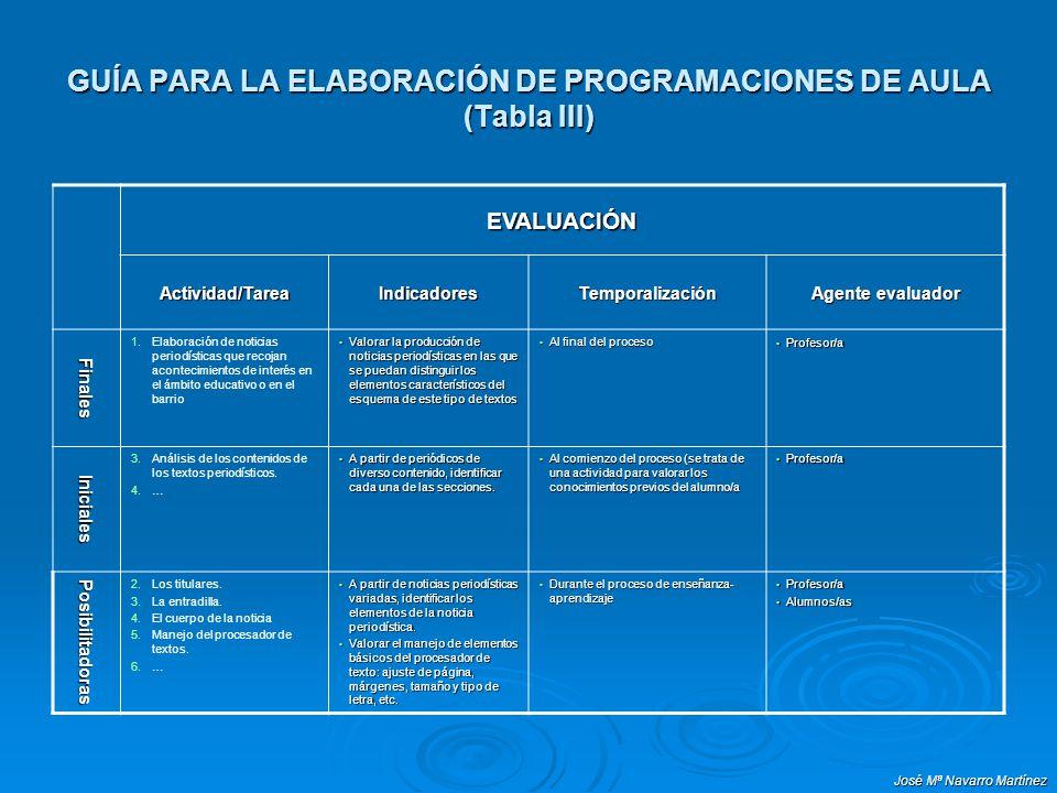 José Mª Navarro Martínez GUÍA PARA LA ELABORACIÓN DE PROGRAMACIONES DE AULA (Tabla III) EVALUACIÓN Actividad/TareaIndicadoresTemporalización Agente ev