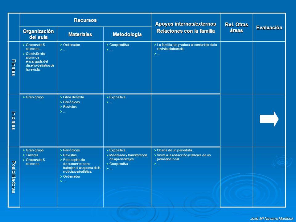 José Mª Navarro Martínez Recursos Apoyos internos/externos Relaciones con la familia Rel. Otras áreas Evaluación Organización del aula MaterialesMetod
