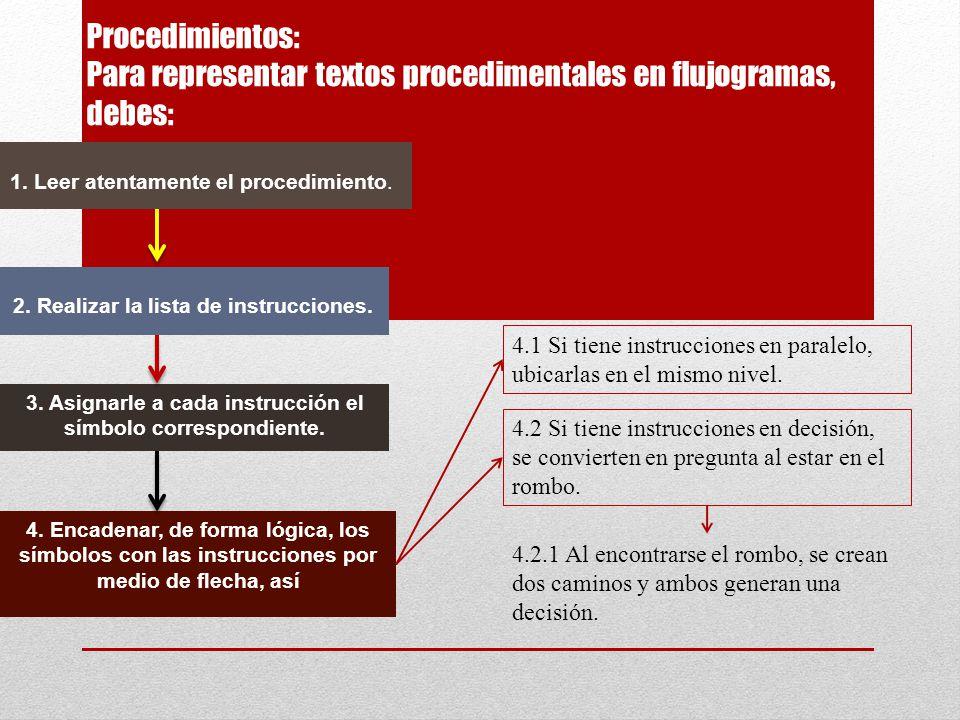 Procedimientos: Para representar textos procedimentales en flujogramas, debes: 1. Leer atentamente el procedimiento. 2. Realizar la lista de instrucci