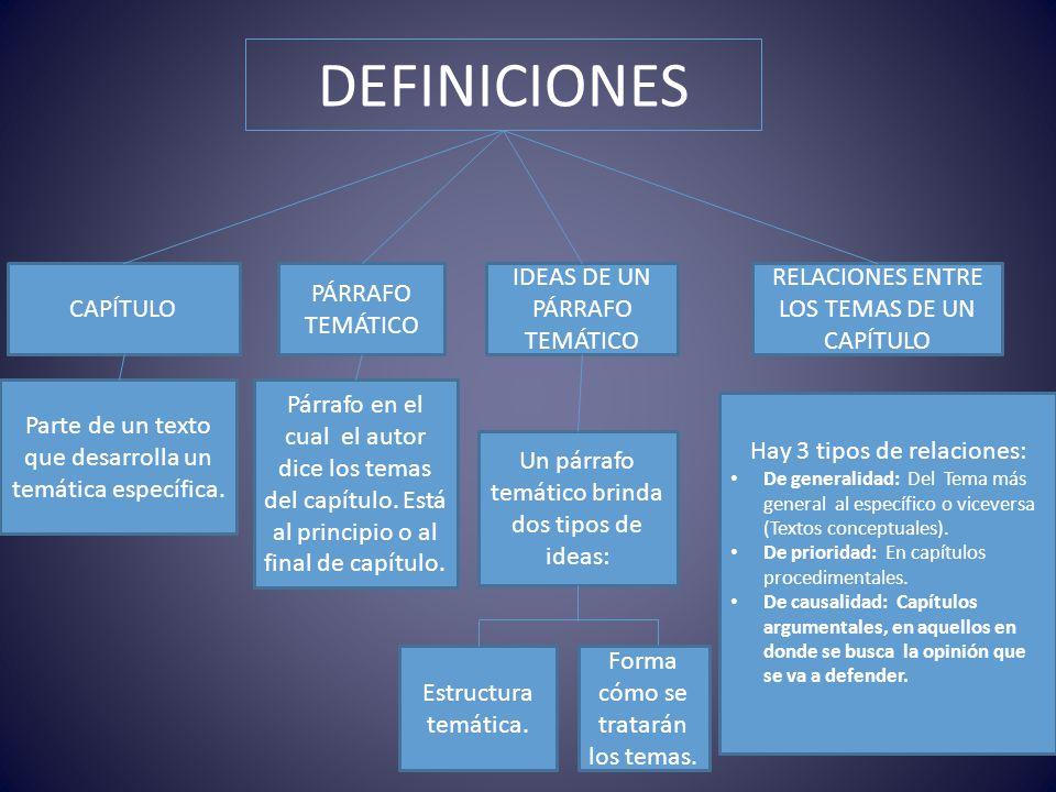 DEFINICIONES Parte de un texto que desarrolla un temática específica. CAPÍTULO PÁRRAFO TEMÁTICO Párrafo en el cual el autor dice los temas del capítul