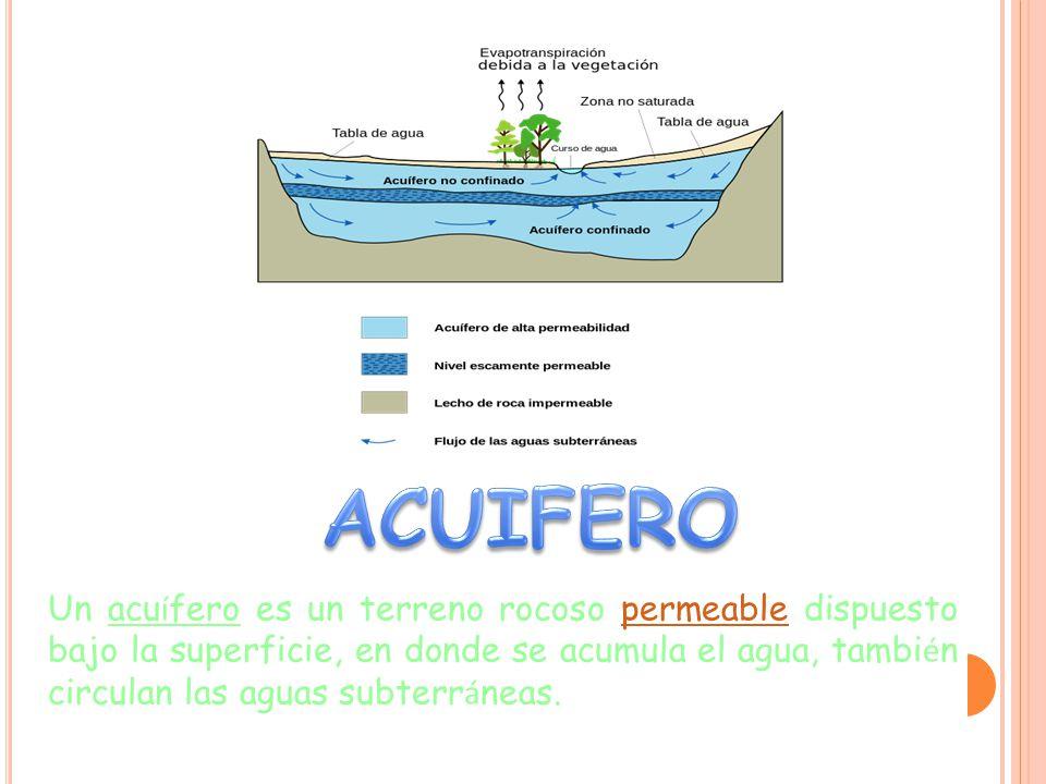 Un acu í fero es un terreno rocoso permeable dispuesto bajo la superficie, en donde se acumula el agua, tambi é n circulan las aguas subterr á neas.