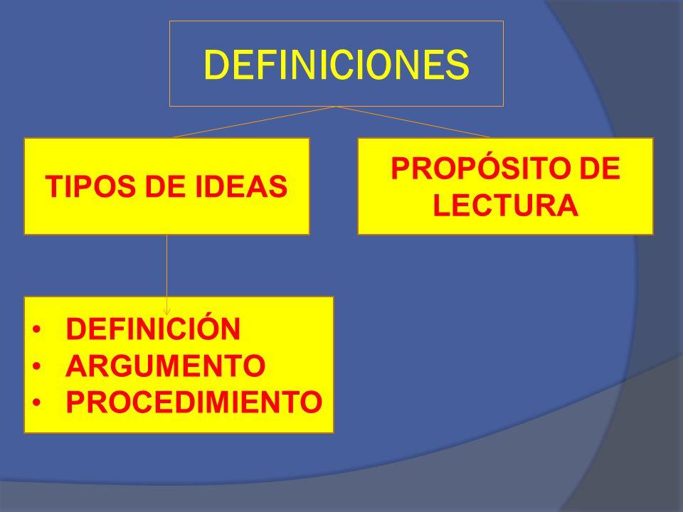 TIPOS DE IDEAS DEFINICIÓN Parte de un texto que expone con claridad y exactitud las características generales y diferenciales de algo.
