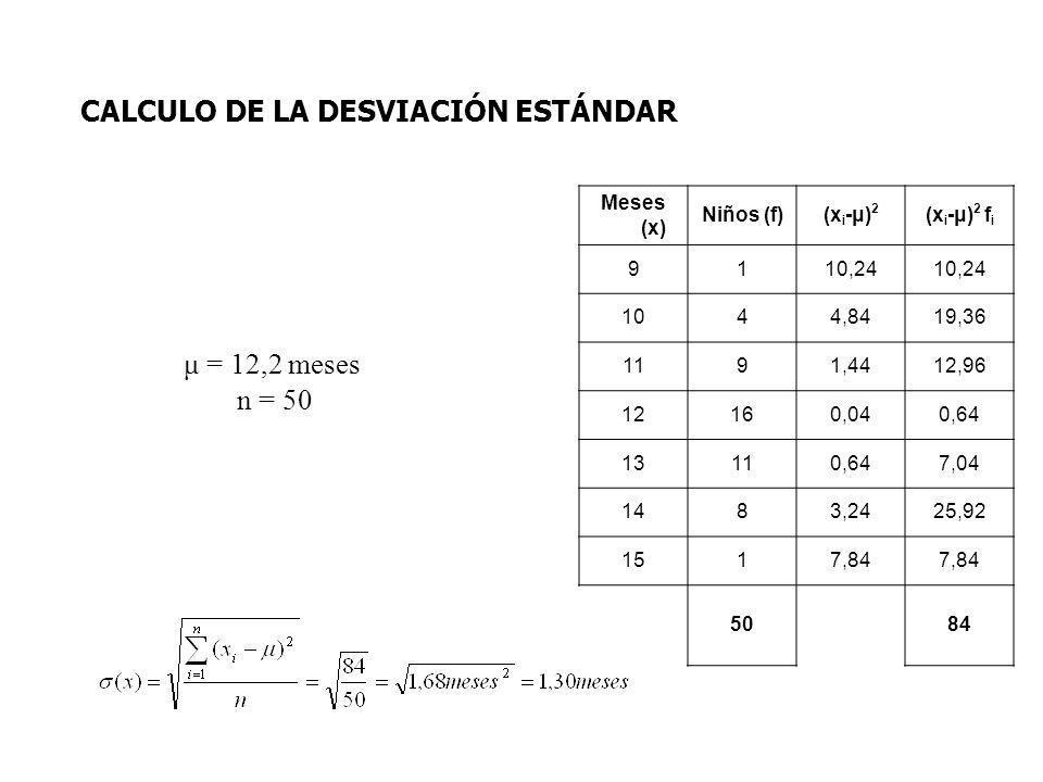μ = 12,2 meses n = 50 CALCULO DE LA DESVIACIÓN ESTÁNDAR Meses (x) Niños (f)(x i -μ) 2 (x i -μ) 2 f i 9110,24 1044,8419,36 1191,4412,96 12160,040,64 13110,647,04 1483,2425,92 1517,84 5084