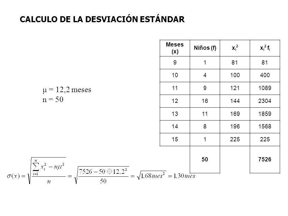 μ = 12,2 meses n = 50 CALCULO DE LA DESVIACIÓN ESTÁNDAR Meses (x) Niños (f)xi2xi2 x i 2 f i 9181 104100400 1191211089 12161442304 13111691859 1481961568 151225 507526