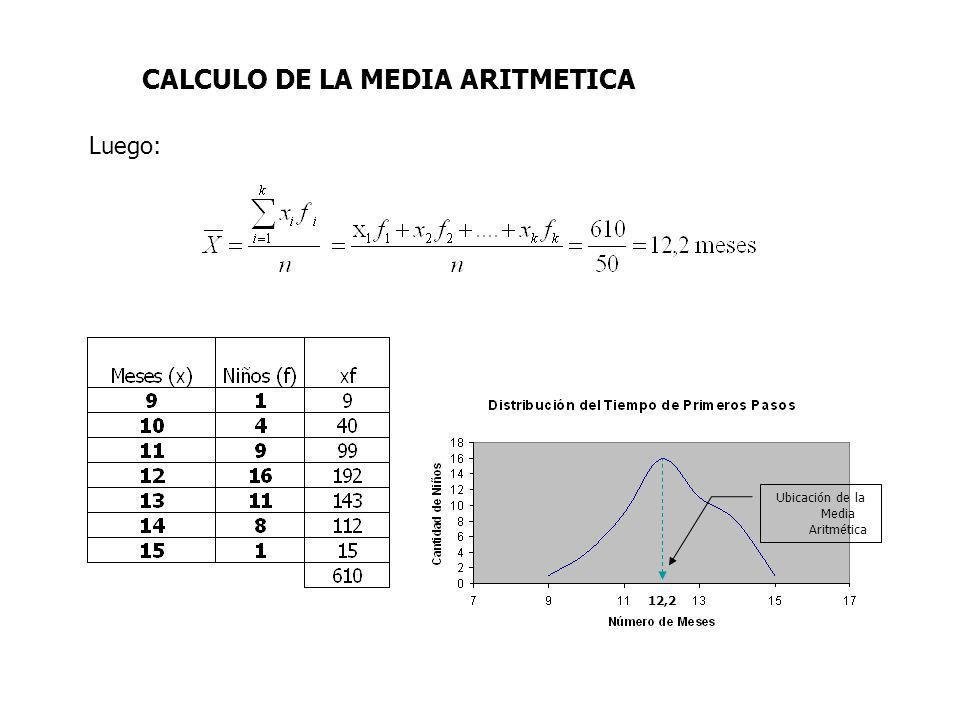 CALCULO DE LA MEDIA ARITMETICA Luego: Ubicación de la Media Aritmética 12,2