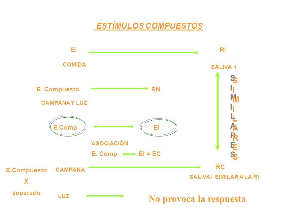 ESTÍMULOS COMPUESTOS EI RI COMIDA SALIVA 1 CAMPANA Y LUZ E. CompuestoRN E CompEI ASOCIACIÓN E. Comp EI = EC E.Compuesto X separado RC SIMILARESSIMILAR