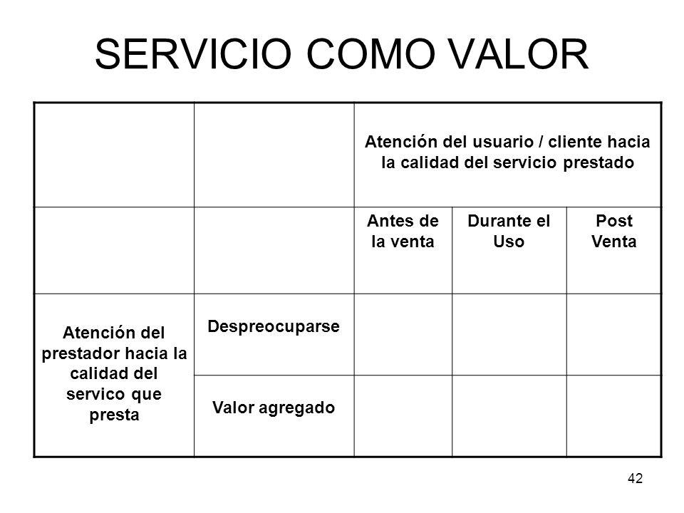 42 SERVICIO COMO VALOR Atención del usuario / cliente hacia la calidad del servicio prestado Antes de la venta Durante el Uso Post Venta Atención del