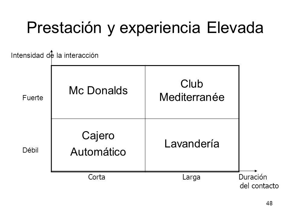48 Prestación y experiencia Elevada Mc Donalds Club Mediterranée Cajero Automático Lavandería Intensidad de la interacción Corta Larga Duración del co