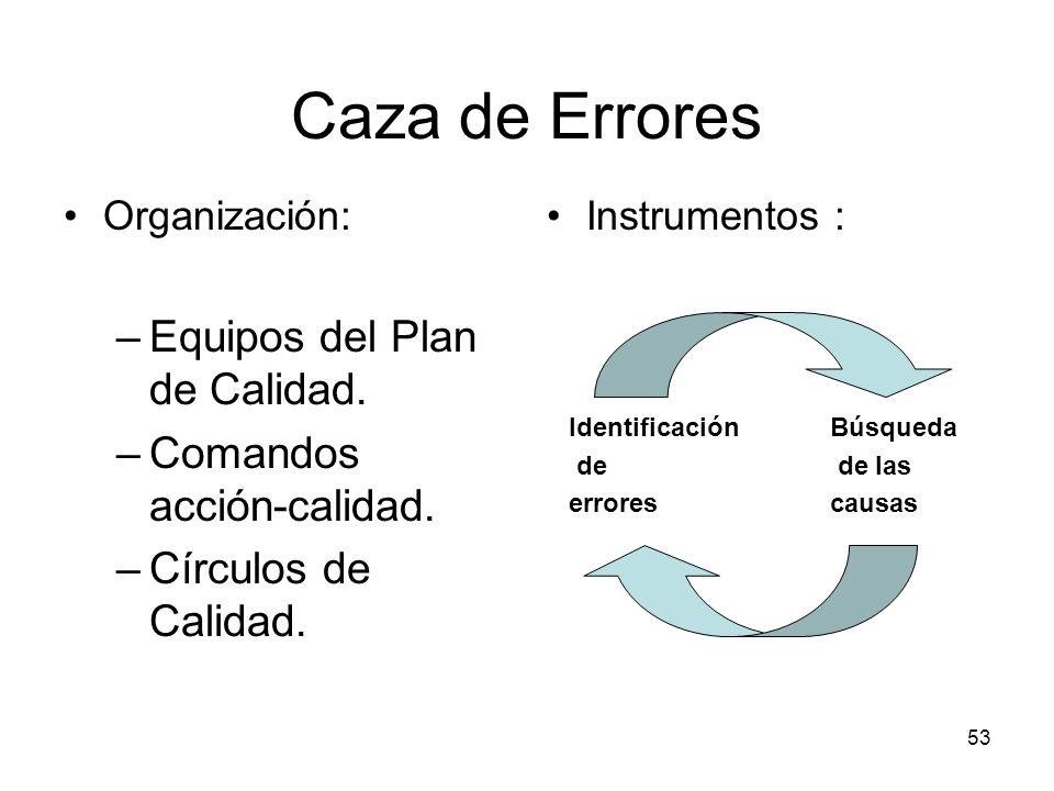53 Caza de Errores Organización: –Equipos del Plan de Calidad. –Comandos acción-calidad. –Círculos de Calidad. Instrumentos : Identificación de errore