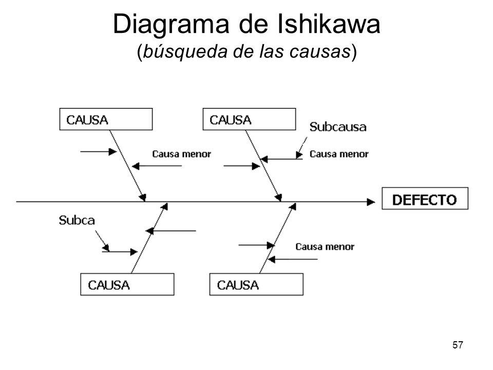 57 Diagrama de Ishikawa (búsqueda de las causas)