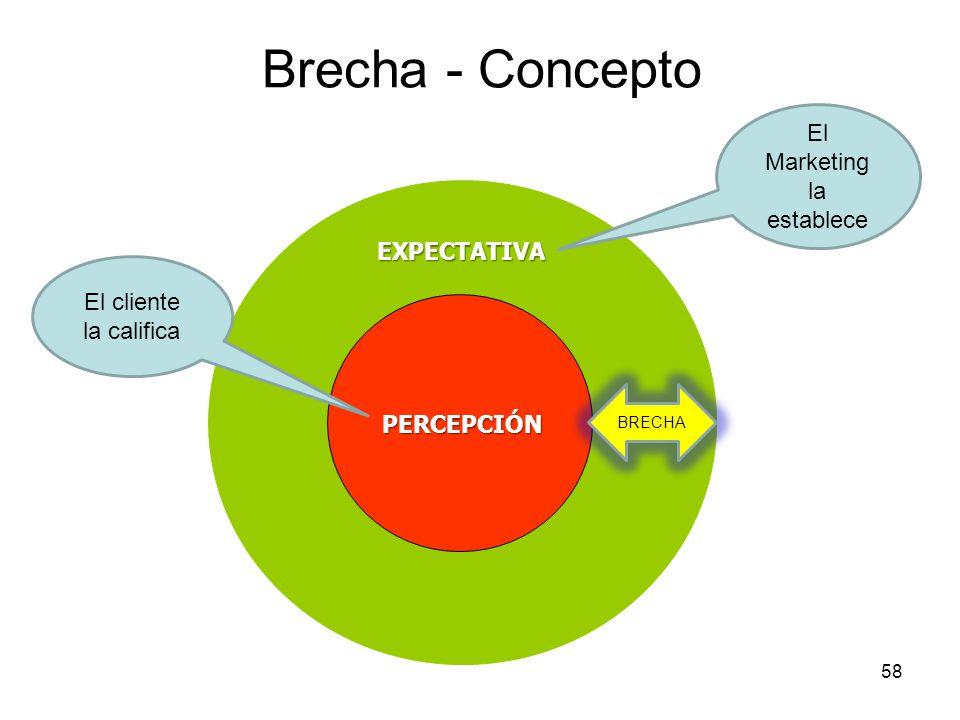58 Brecha - Concepto EXPECTATIVAPERCEPCIÓN BRECHA El Marketing la establece El cliente la califica