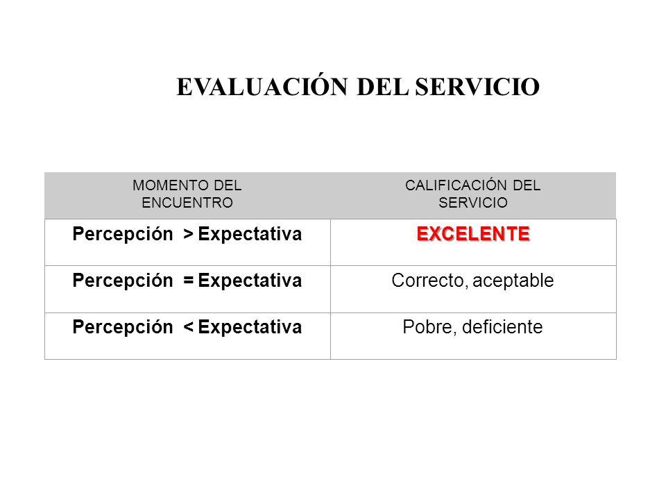 MOMENTO DEL ENCUENTRO CALIFICACIÓN DEL SERVICIO Percepción > ExpectativaEXCELENTE Percepción = ExpectativaCorrecto, aceptable Percepción < Expectativa