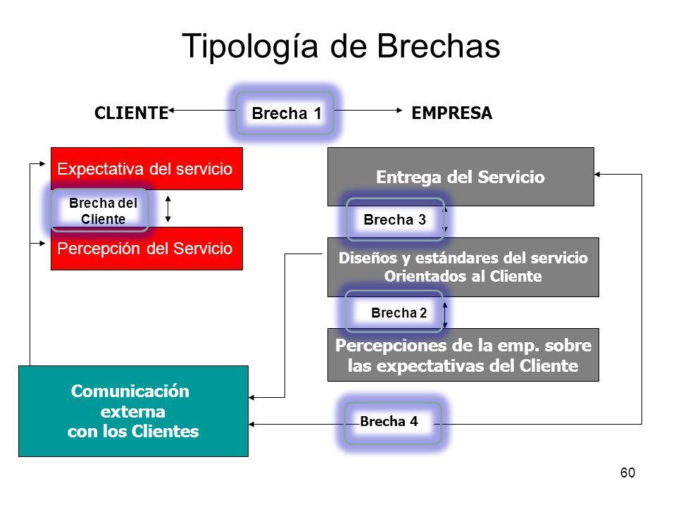 60 Tipología de Brechas Expectativa del servicio Percepción del Servicio Brecha del Cliente Entrega del Servicio Diseños y estándares del servicio Ori