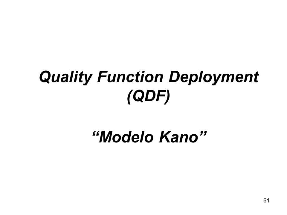 61 Quality Function Deployment (QDF) Modelo Kano