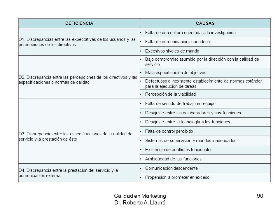 Calidad en Marketing Dr. Roberto A. Llauró 90 DEFICIENCIACAUSAS D1. Discrepancias entre las expectativas de los usuarios y las percepciones de los dir