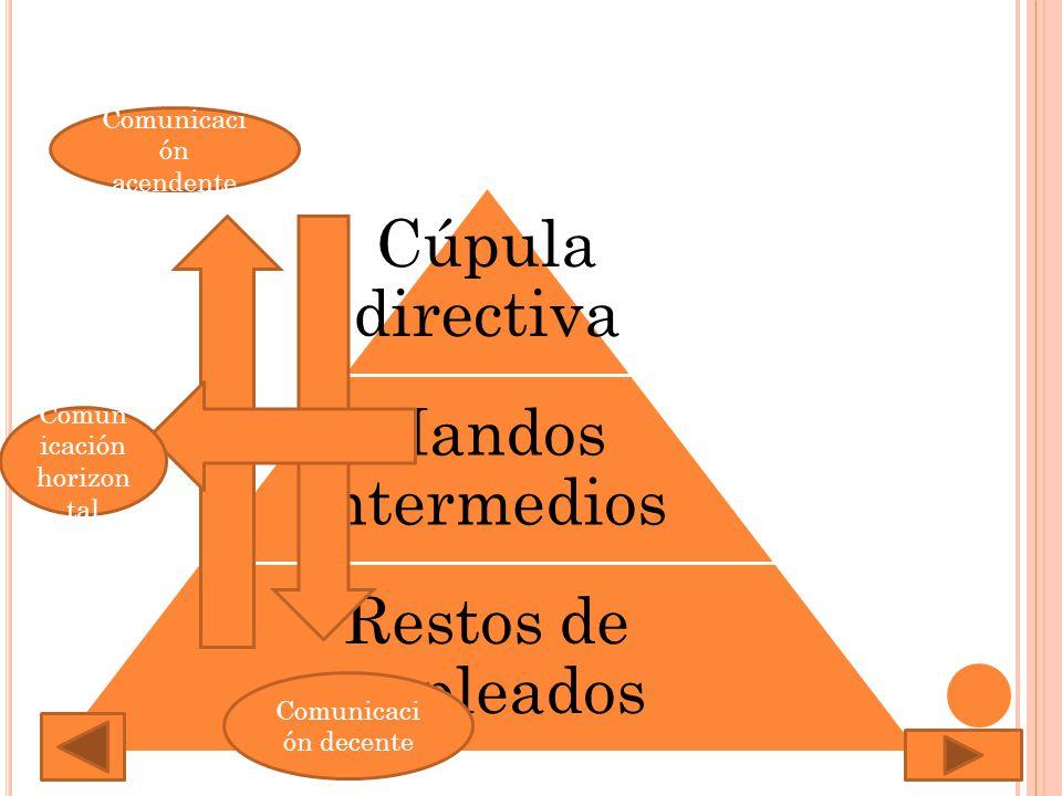 Cúpula directiva Mandos intermedios Restos de empleados Comunicaci ón acendente Comunicaci ón decente Comun icación horizon tal