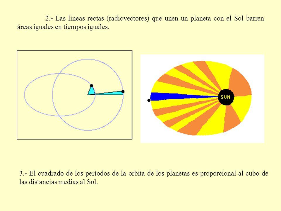 2.- Las líneas rectas (radiovectores) que unen un planeta con el Sol barren áreas iguales en tiempos iguales. 3.- El cuadrado de los períodos de la or