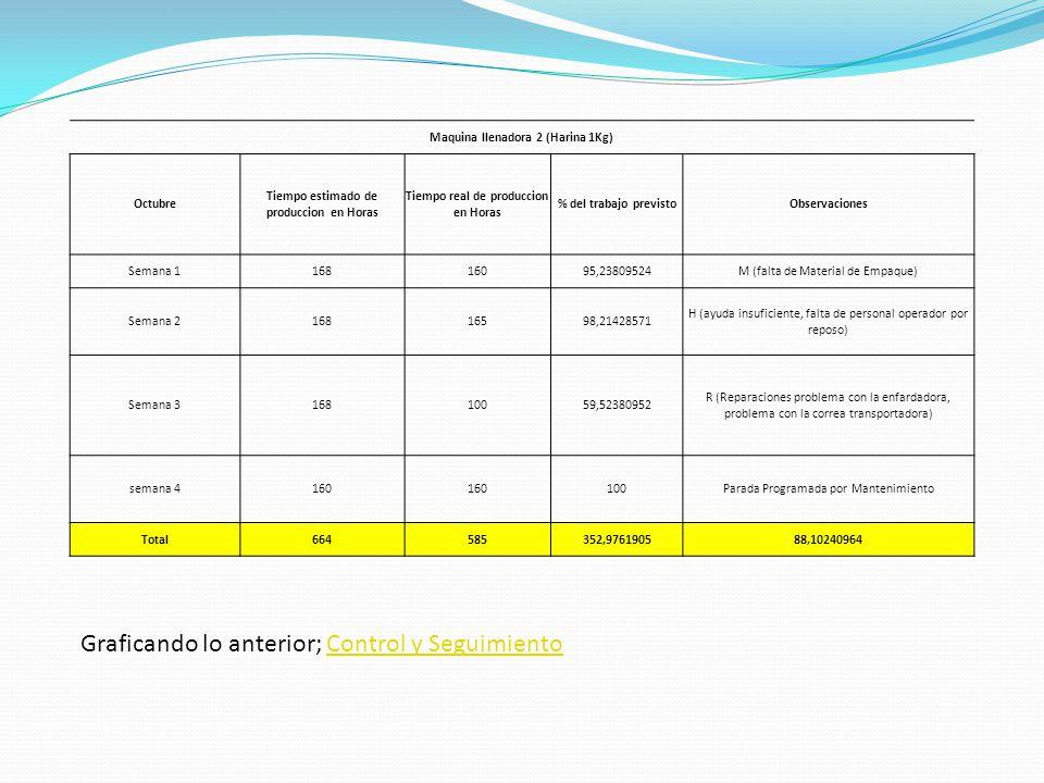Maquina llenadora 2 (Harina 1Kg) Octubre Tiempo estimado de produccion en Horas Tiempo real de produccion en Horas % del trabajo previstoObservaciones