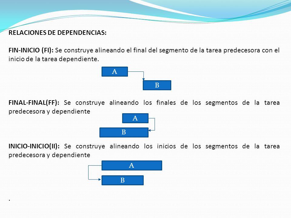 RELACIONES DE DEPENDENCIAS: FIN-INICIO (FI): Se construye alineando el final del segmento de la tarea predecesora con el inicio de la tarea dependiente.