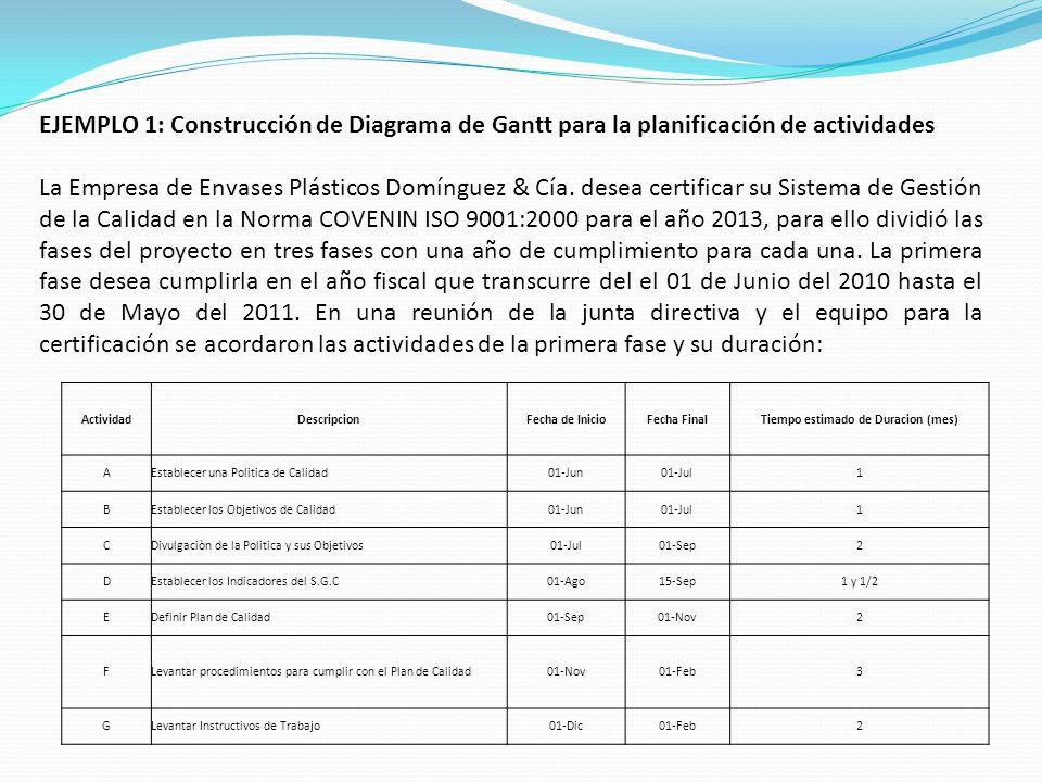 EJEMPLO 1: Construcción de Diagrama de Gantt para la planificación de actividades La Empresa de Envases Plásticos Domínguez & Cía. desea certificar su