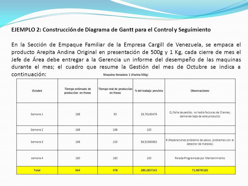 EJEMPLO 2: Construcción de Diagrama de Gantt para el Control y Seguimiento En la Sección de Empaque Familiar de la Empresa Cargill de Venezuela, se empaca el producto Arepita Andina Original en presentación de 500g y 1 Kg, cada cierre de mes el Jefe de Área debe entregar a la Gerencia un informe del desempeño de las maquinas durante el mes; el cuadro que resume la Gestión del mes de Octubre se indica a continuación: Maquina llenadora 1 (Harina 500g) Octubre Tiempo estimado de produccion en Horas Tiempo real de produccion en Horas % del trabajo previstoObservaciones Semana 11685029,76190476 Q (falta de pedido, no había facturas de Clientes, demanda baja de este producto) Semana 2168 100 Semana 316810059,52380952 R (Reparaciones problema de pesos, problemas con el detector de metales) semana 4160 100Parada Programada por Mantenimiento Total664478289,285714371,98795181
