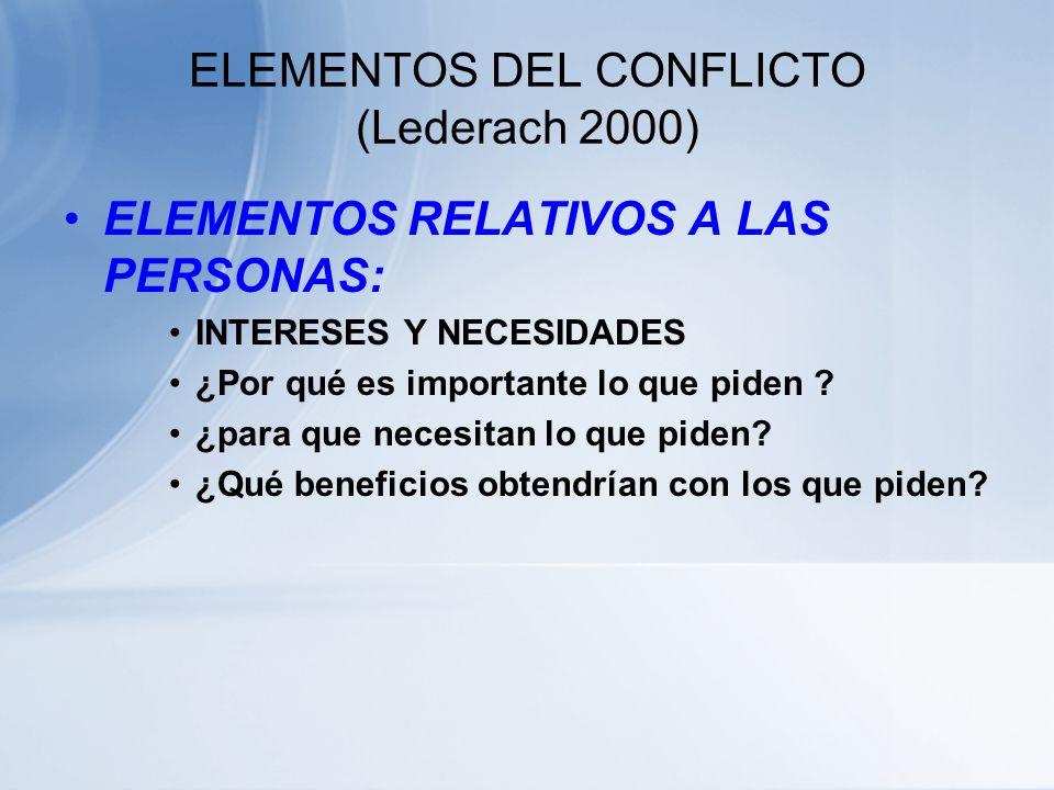 ELEMENTOS DEL CONFLICTO (Lederach 2000) ELEMENTOS RELATIVOS A LAS PERSONAS: LAS POSICIONES ¿ Qué posturas han adoptado las partes? ¿Qué quieren o que
