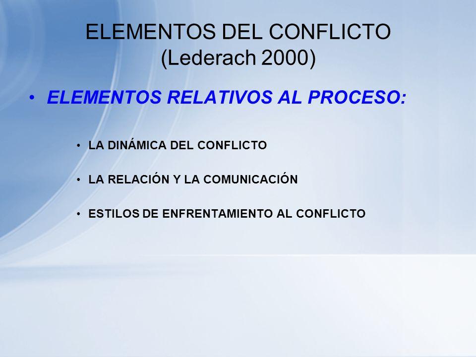 ELEMENTOS DEL CONFLICTO (Lederach 2000) ELEMENTOS RELATIVOS A LAS PERSONAS: LOS VALORES Y PRINCIPIOS ¿ Cuales de mi principio esta vulnerando la situa