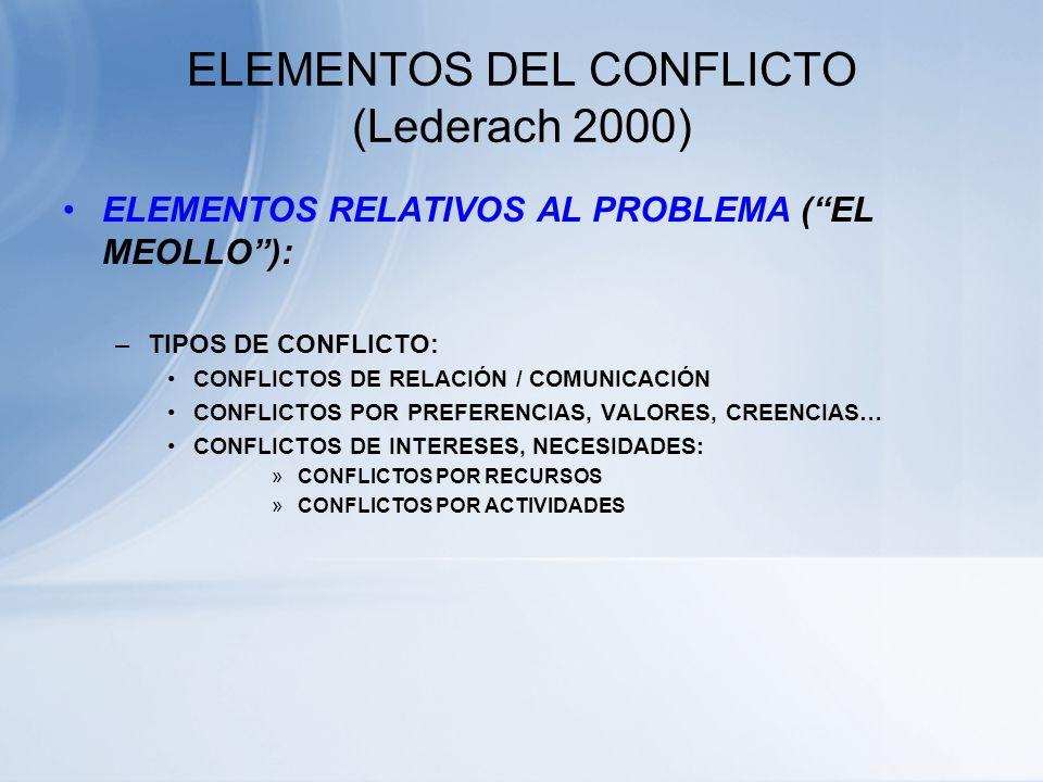ELEMENTOS DEL CONFLICTO (Lederach 2000) ELEMENTOS RELATIVOS AL PROCESO: LA DINÁMICA DEL CONFLICTO LA RELACIÓN Y LA COMUNICACIÓN ESTILOS DE ENFRENTAMIE