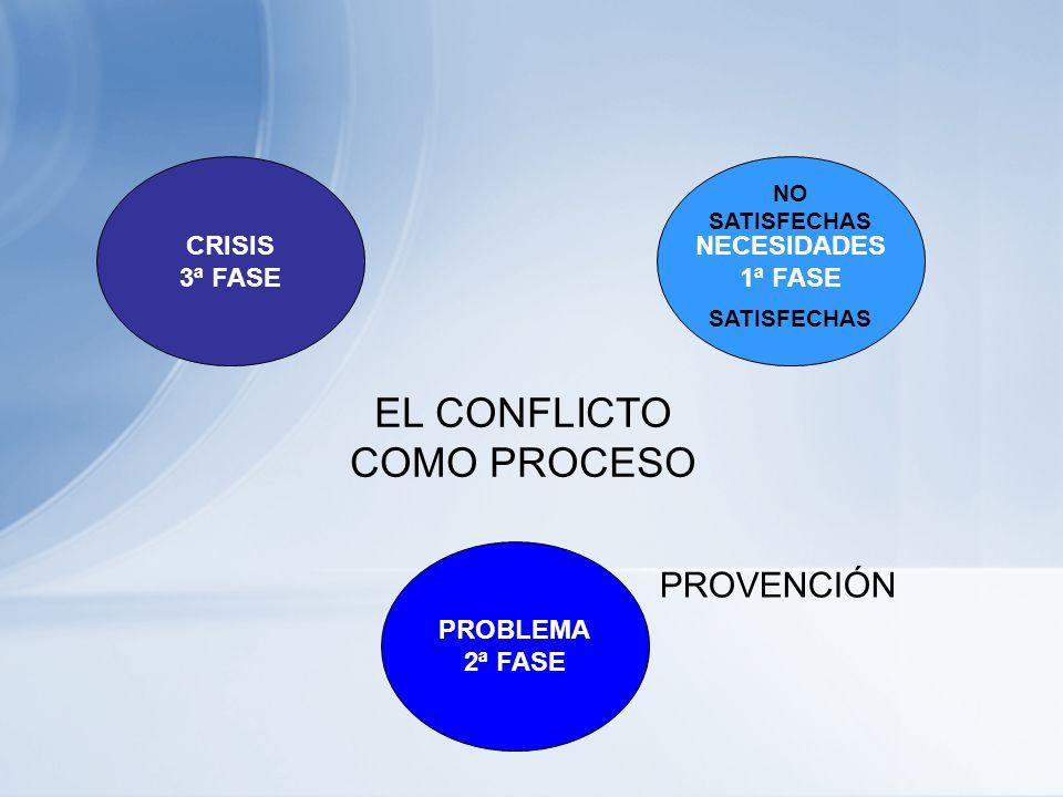 CRITERIOS PARA EL ANÁLISIS DE LOS DIFERENTES ESTILOS RESOLUCIÓN: Hace referencia a que si el conflicto se resuelve, al menos de forma superficial, el
