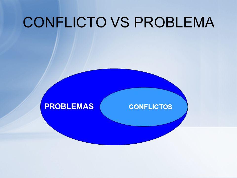 ¿QUÉ ES UN CONFLICTO? Los conflictos son situaciones en las que dos o más personas entran en oposición o desacuerdo porque sus posiciones, intereses,