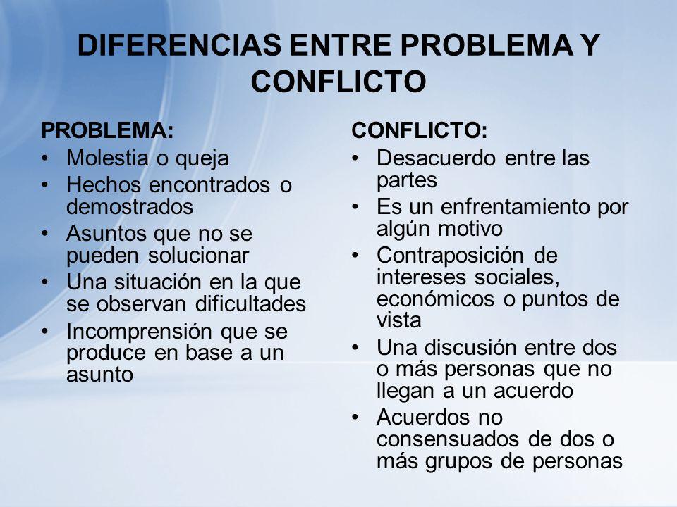 CONFLICTO VS PROBLEMA PROBLEMASCONFLICTOS ÉNFASIS EN LA OBJETIVIDADÉNFASIS EN LA SUBJETIVIDAD