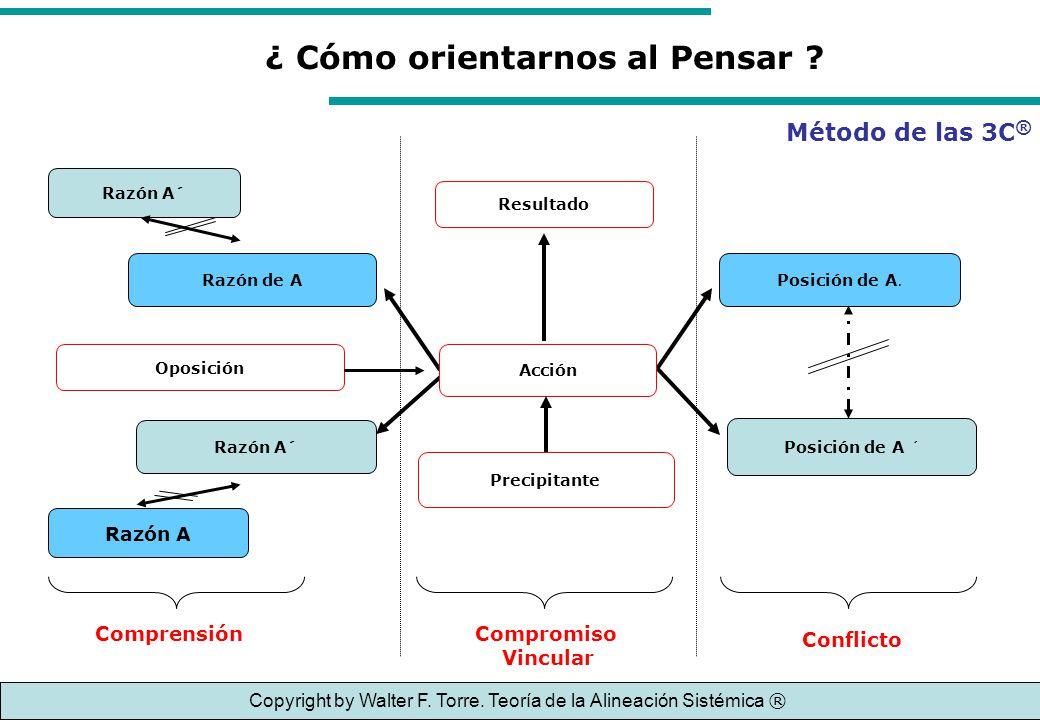 ¿ Cómo orientarnos al Pensar ? Posición de A. Posición de A ´ Conflicto Razón de A Razón A´ Oposición Razón A´ Razón A Comprensión Resultado Acción Pr