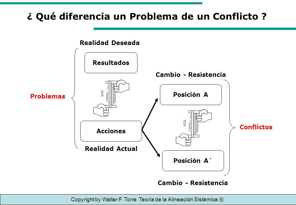 Acciones Resultados Problemas ¿ Qué diferencia un Problema de un Conflicto ? Realidad Actual Realidad Deseada Posición A Posición A´ Conflictos Cambio