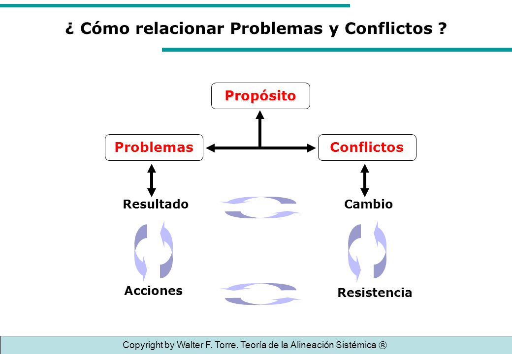 ¿ Cómo relacionar Problemas y Conflictos ? Resultado Acciones Cambio Resistencia ProblemasConflictos Propósito Copyright by Walter F. Torre. Teoría de