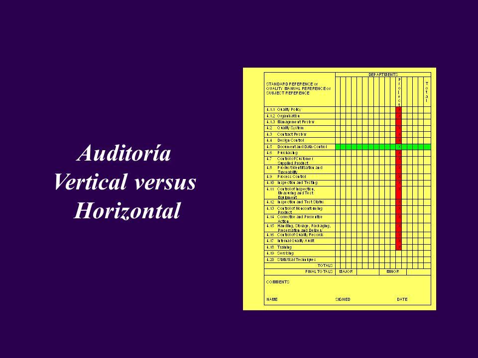 Auditoría Vertical versus Horizontal