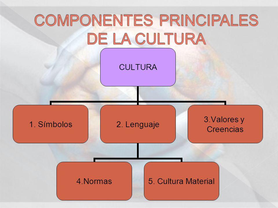 CULTURA 1. Símbolos 2. Lenguaje 4.Normas 5. Cultura Material 3.Valores y Creencias