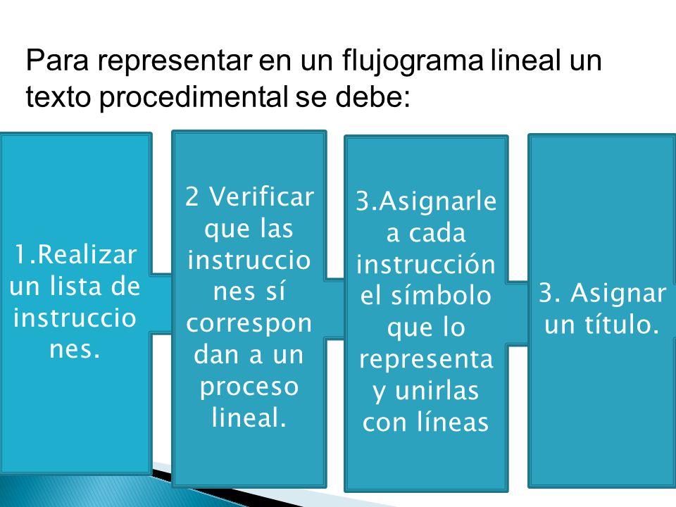 1.Realizar un lista de instruccio nes. 2 Verificar que las instruccio nes sí correspon dan a un proceso lineal. 3.Asignarle a cada instrucción el símb