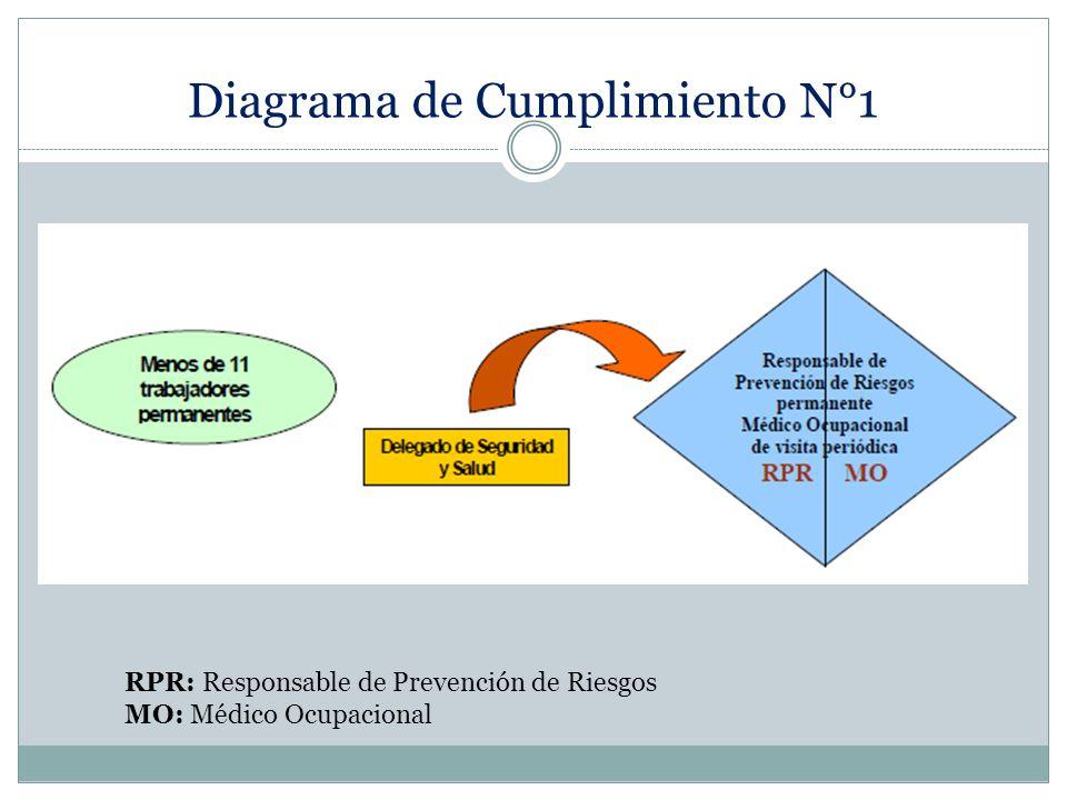 Diagrama de Cumplimiento N°1 RPR: Responsable de Prevención de Riesgos MO: Médico Ocupacional