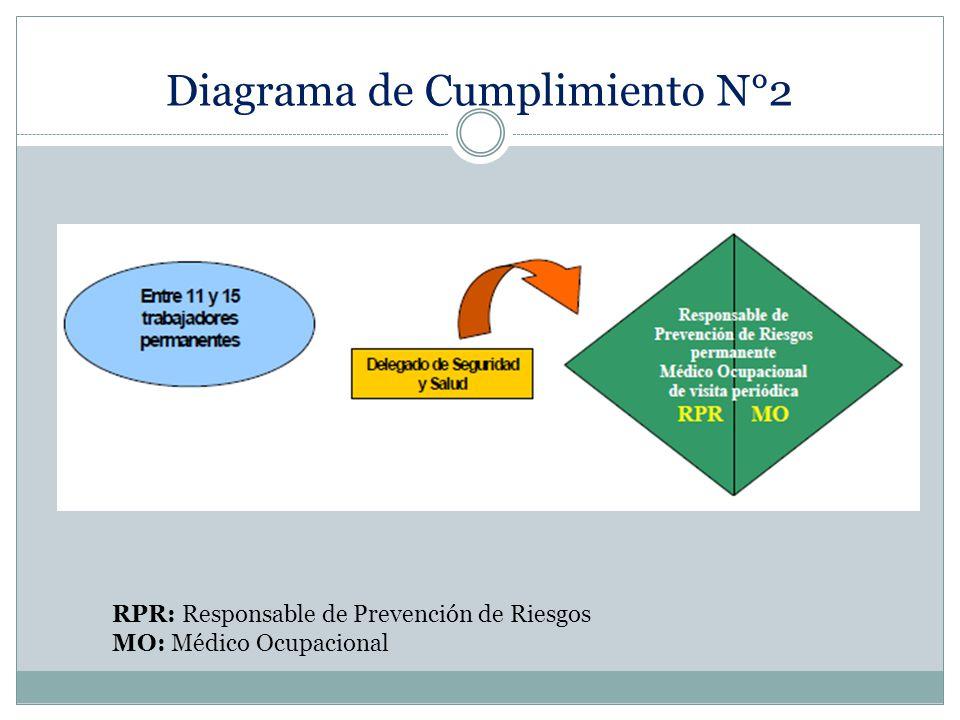 Diagrama de Cumplimiento N°2 RPR: Responsable de Prevención de Riesgos MO: Médico Ocupacional