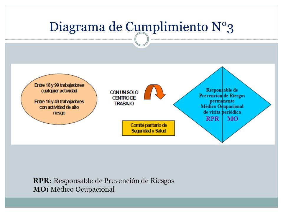 Diagrama de Cumplimiento N°3 RPR: Responsable de Prevención de Riesgos MO: Médico Ocupacional