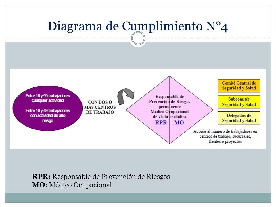 Diagrama de Cumplimiento N°4 RPR: Responsable de Prevención de Riesgos MO: Médico Ocupacional
