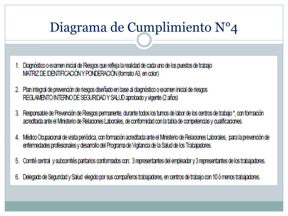 Diagrama de Cumplimiento N°4