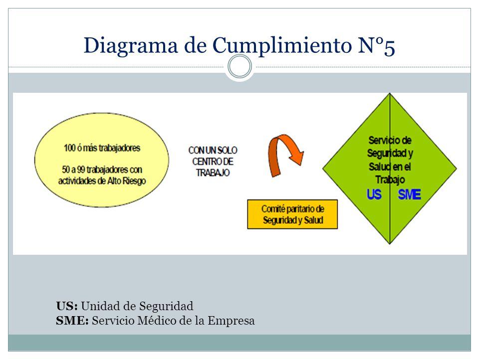 Diagrama de Cumplimiento N°5 US: Unidad de Seguridad SME: Servicio Médico de la Empresa