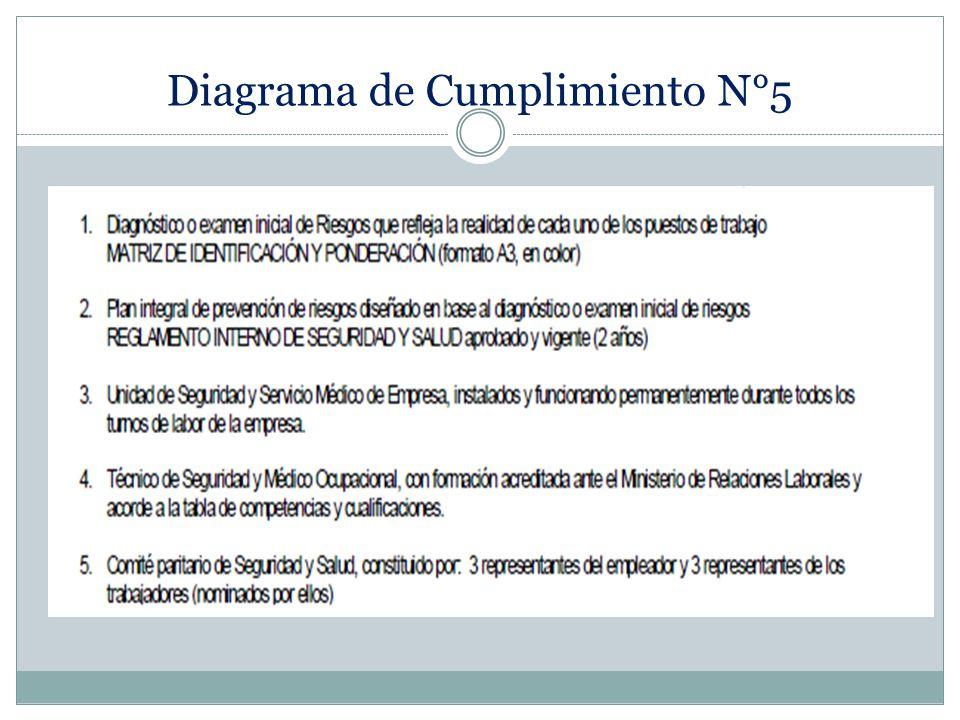 Diagrama de Cumplimiento N°5