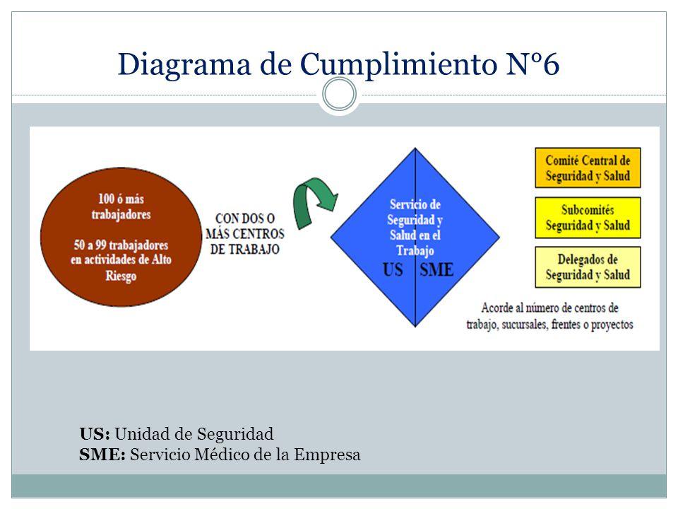 Diagrama de Cumplimiento N°6 US: Unidad de Seguridad SME: Servicio Médico de la Empresa