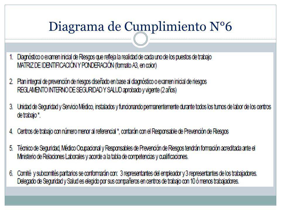 Diagrama de Cumplimiento N°6